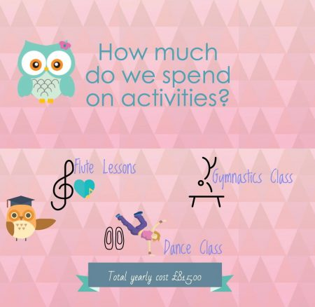 how much do you spend on extra curricular activities?